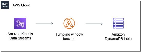 Tumbling window architecture