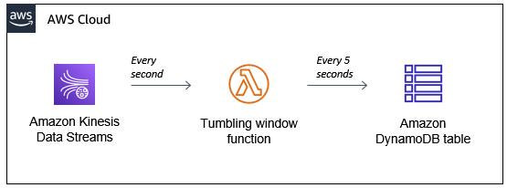 Buffer by the Lambda function