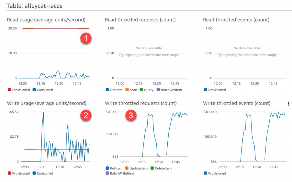 Monitoring the DynamoDB table