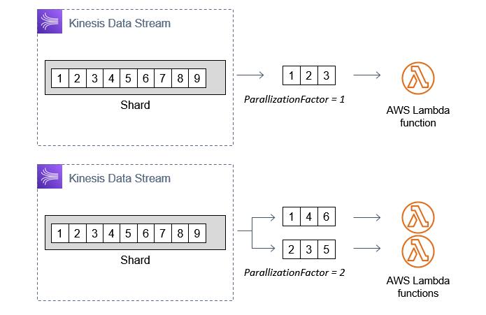 Adjusting the parallelization factor