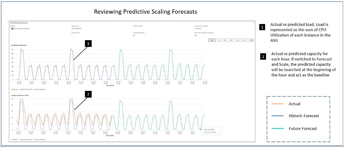 historic forecast and future forecasts