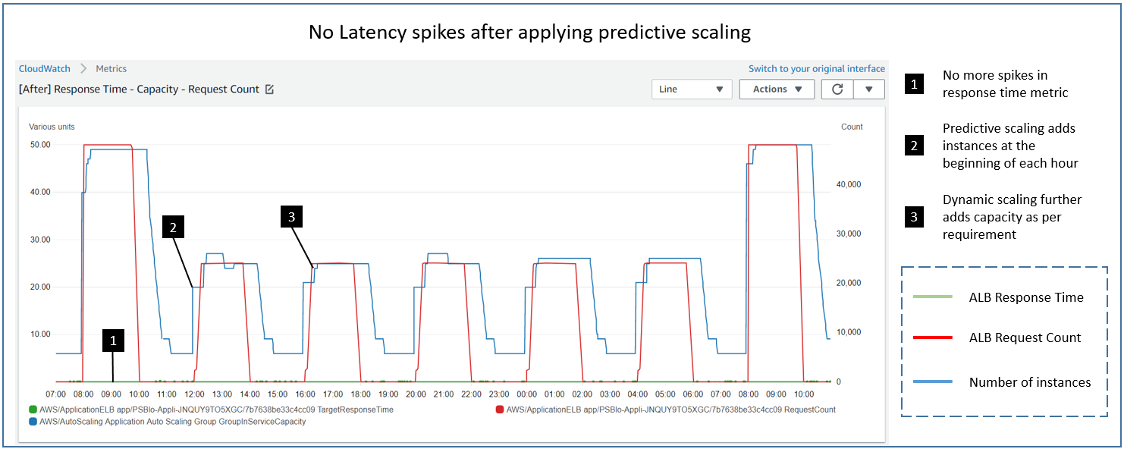 no latency spikes after applying predictive scaling