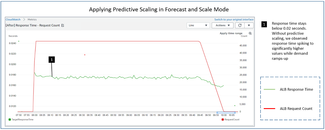 applying predictive scaling in forecast and scale mode