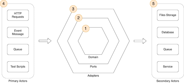 Ports and adapters
