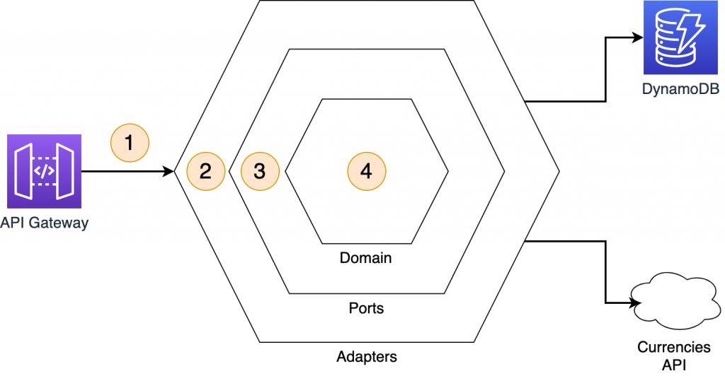 Hexagonal architecture example