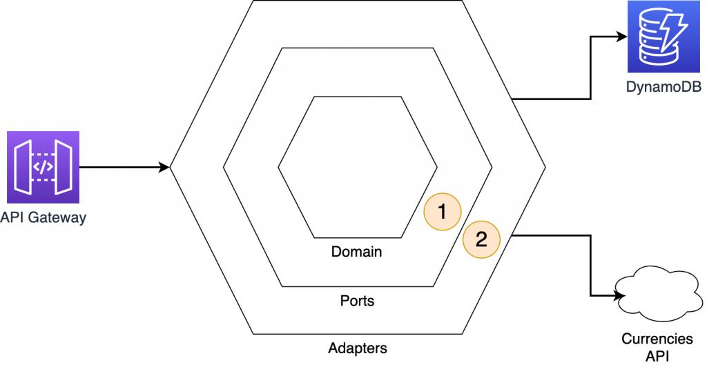 Currencies API interaction