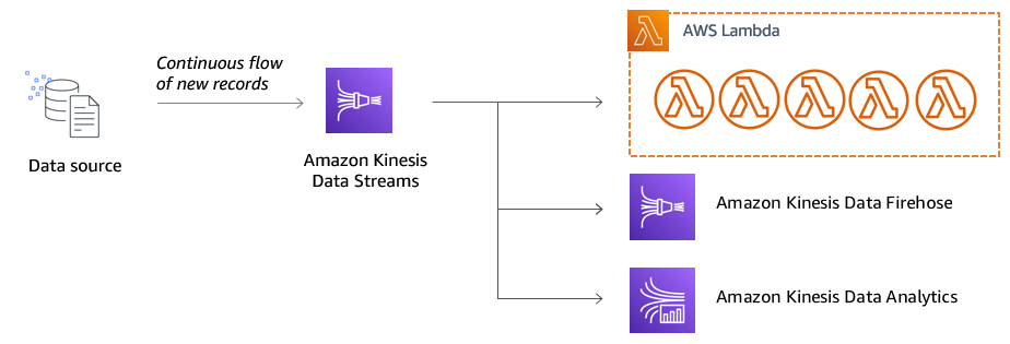 Kinesis producers and consumers