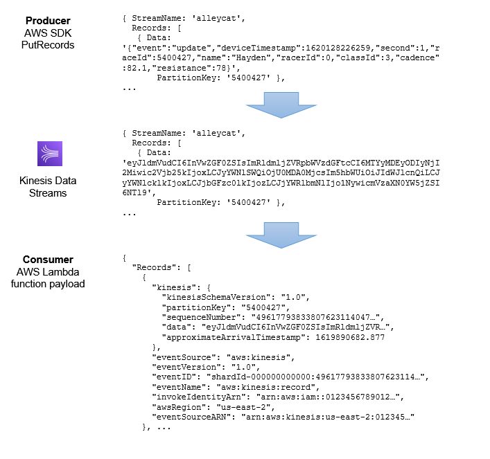 JSON transformation from producer to consumer