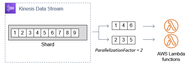 Parallelization factor is 2