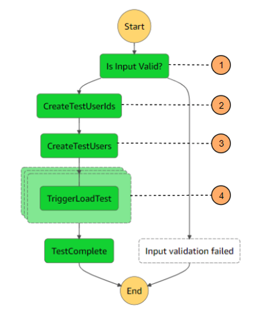 Step Functions workflow diagram for load test