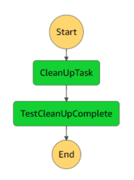 Step Functions workflow diagram for cleanup