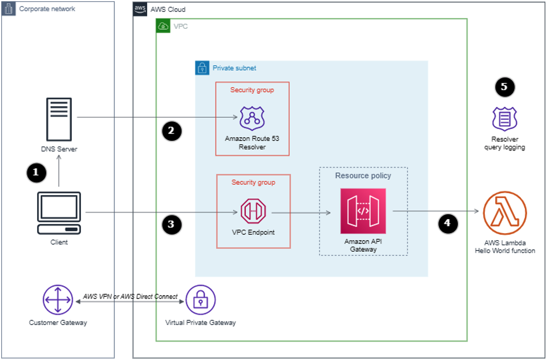 Private API Gateway with a Hello World Lambda integration.