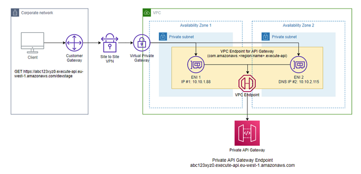 Private API Gateway VPC endpoint