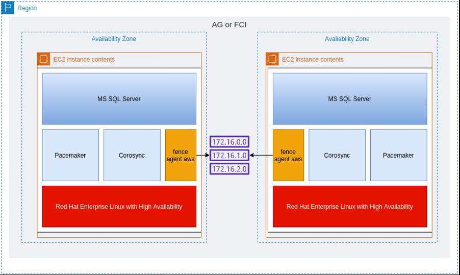 High availability SQL Cluster built on top of RHEL HA