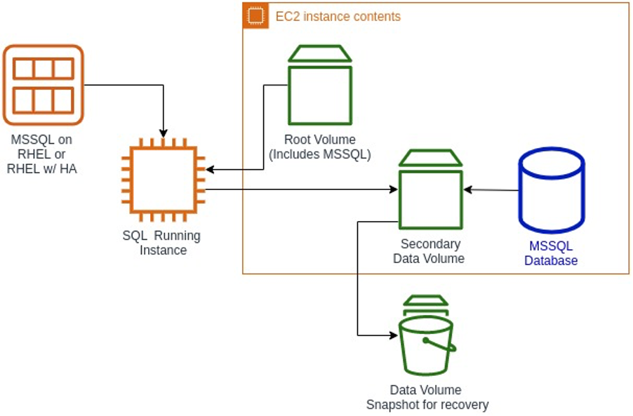 Storing data on secondary volumes improves performance of your database