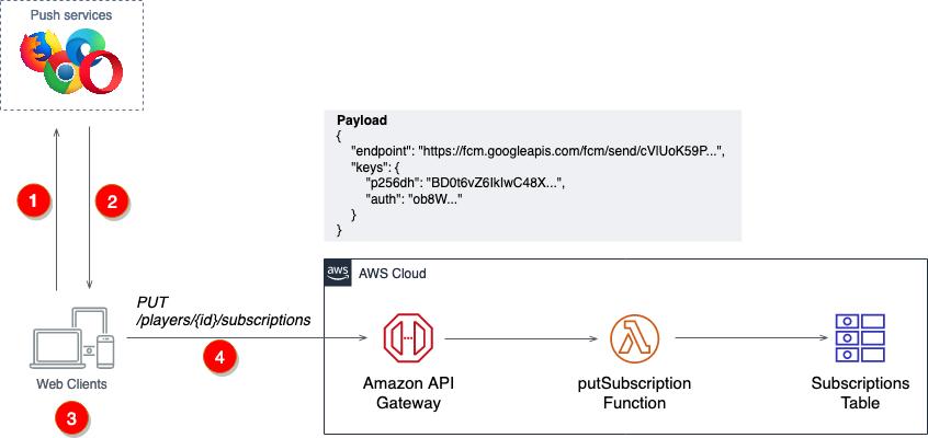 Serverless HTTP web push