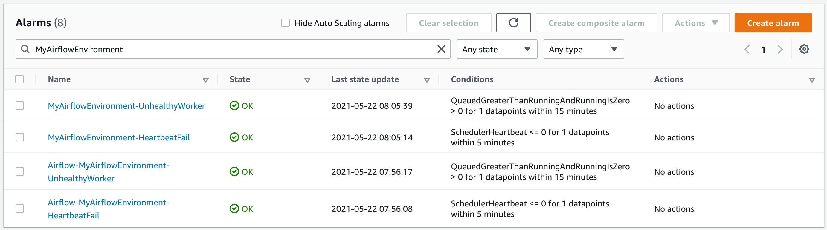 CloudWatch alarms list