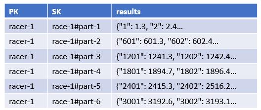 Data set split across multiple items