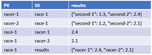 Equivalent data structure in DynamoDB