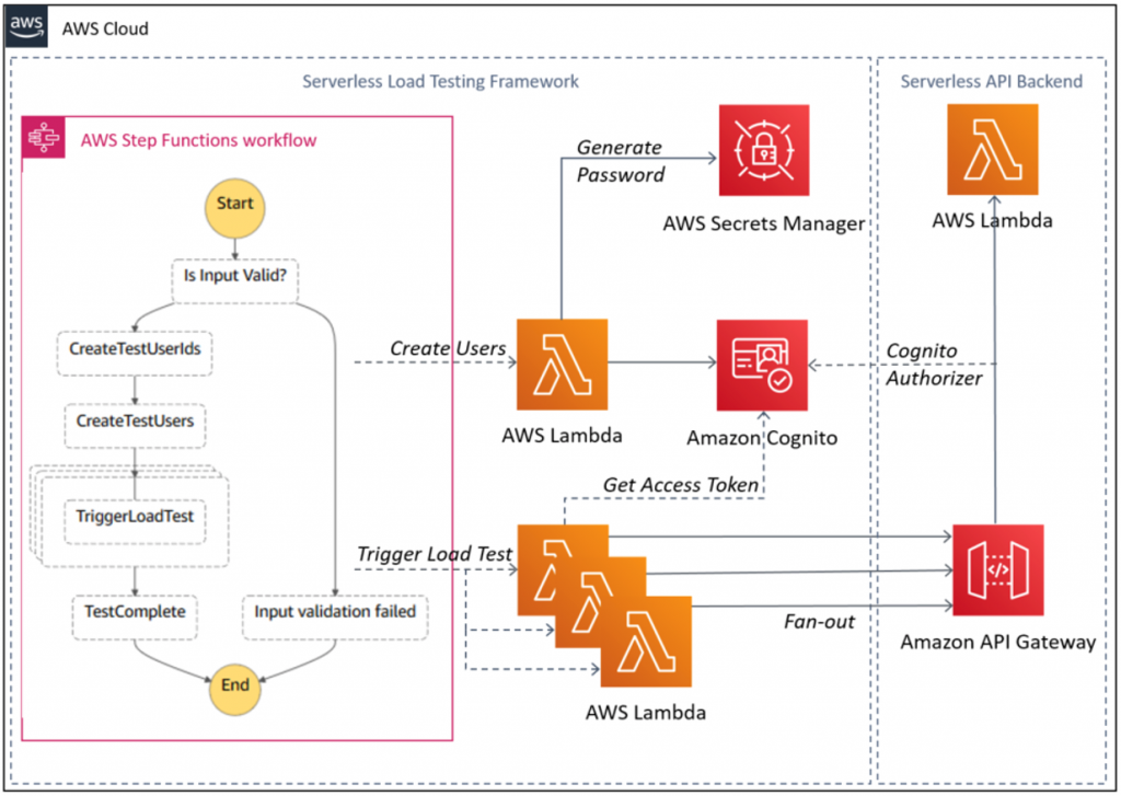 API load testing with authentication and authorization