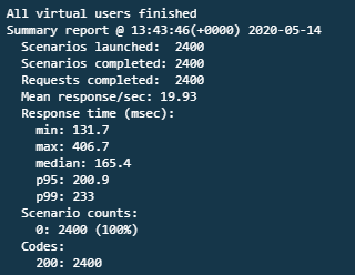 Performance test API results