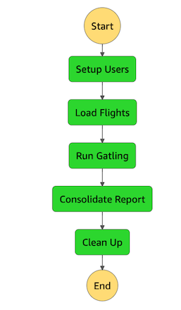 Performance test using Step Functions