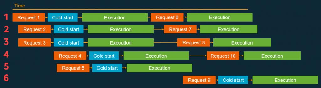 Lambda concurrency