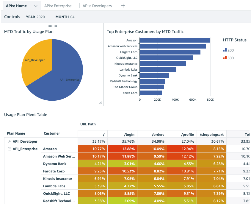 Visualize usage plans with Amazon QuickSight