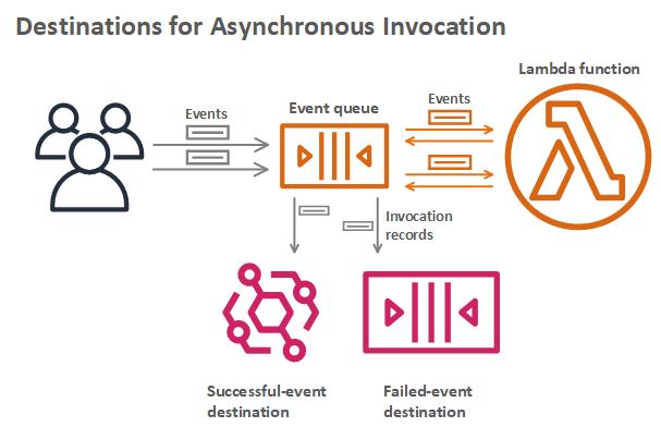 AWS Lambda destinations for asynchronous invocation