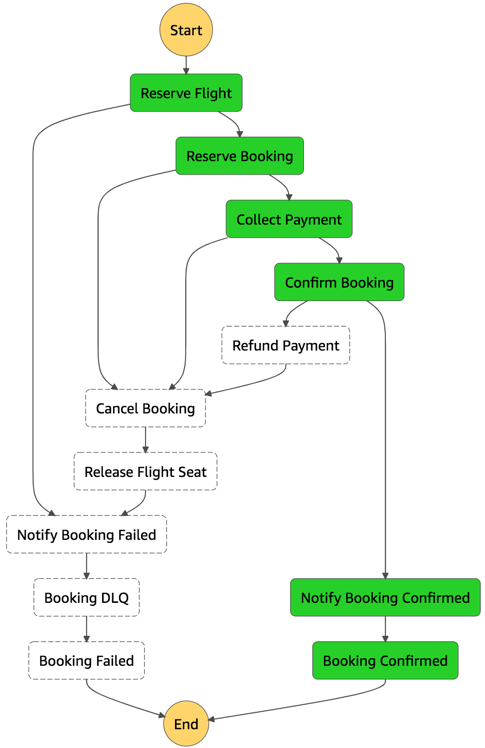 Booking service Step Functions state machine