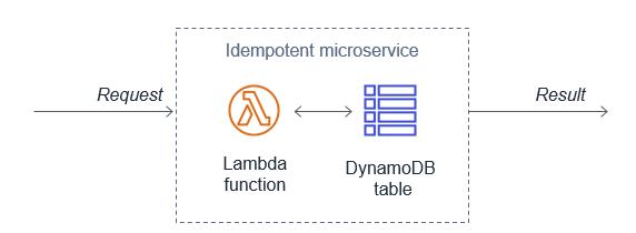 Using DynamoDB to store idempotent tokens