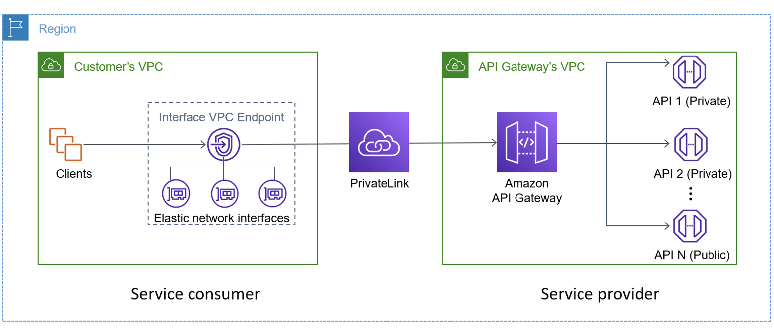 Consumer connected to provider through VPC Link