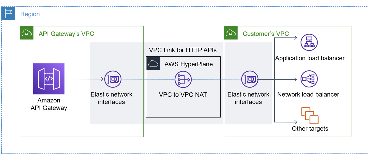 VPC Link for HTTP APIs