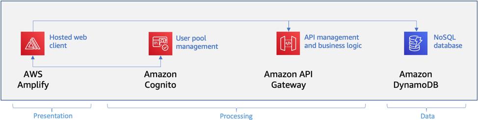 API Gateway direct service integration