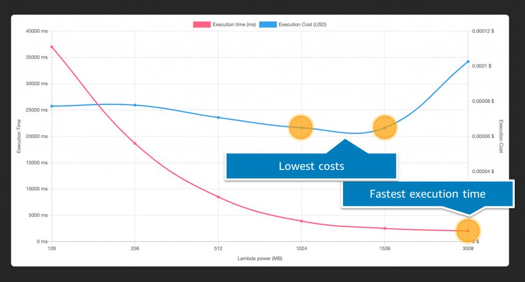 AWS Lambda Power Tuning report