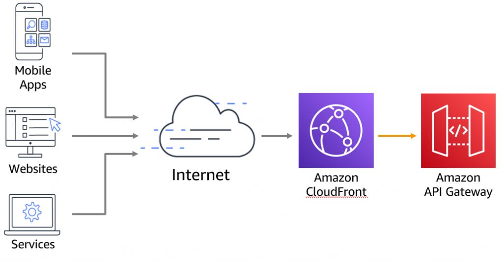 Edge-optimized API Gateway deployment