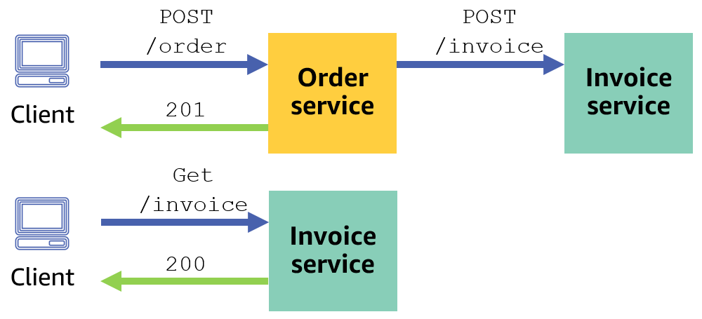Example asynchronous processing
