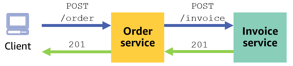 Example synchronous processing