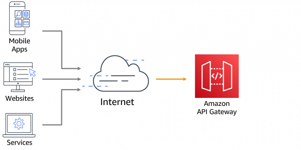 Regional endpoint API Gateway deployment