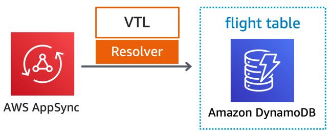 Serverless airline catalog service using VTL