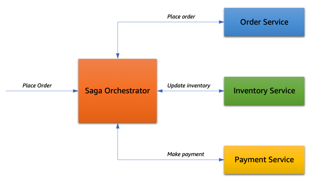 Sage orchestrator in flow