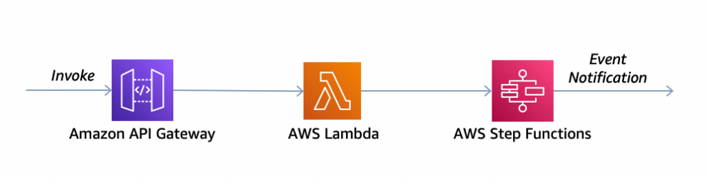 API Gateway to Lambda to Step Functions