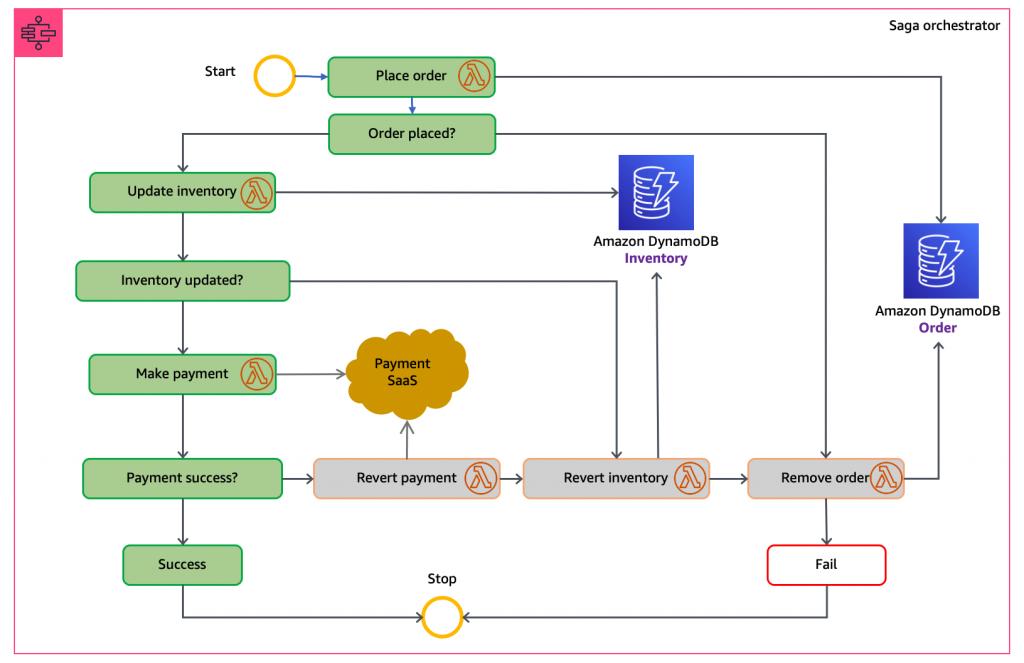 Step Functions workflow