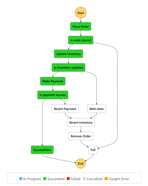 Successful workflow execution