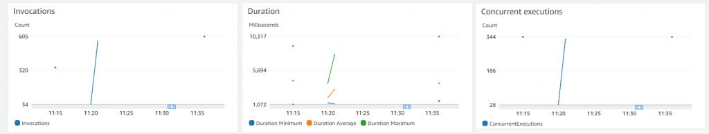 CloudWatch metrics