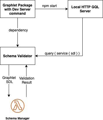 Schema validation