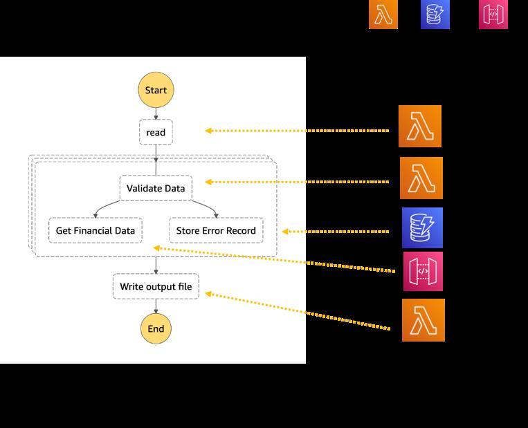 Chunk processor workflow