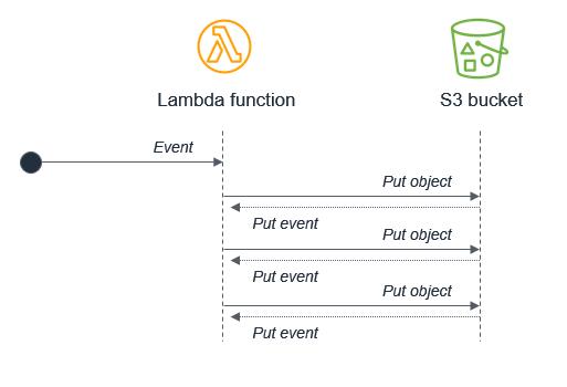 S3 to Lambda recursion