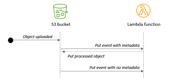 Uploading objects with metadata