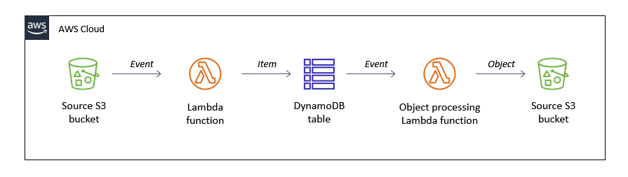 Using DynamoDB to filter duplicate events